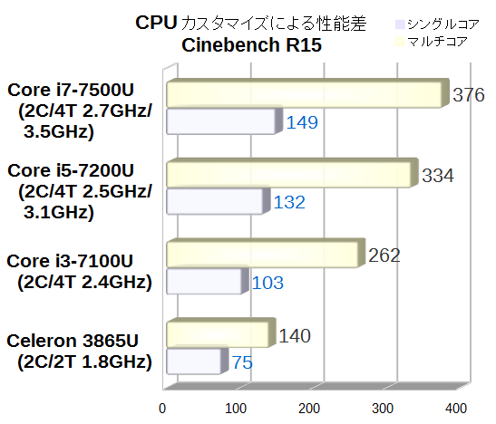 Lavie Direct HZ CPUベンチマーク Cinebench R15